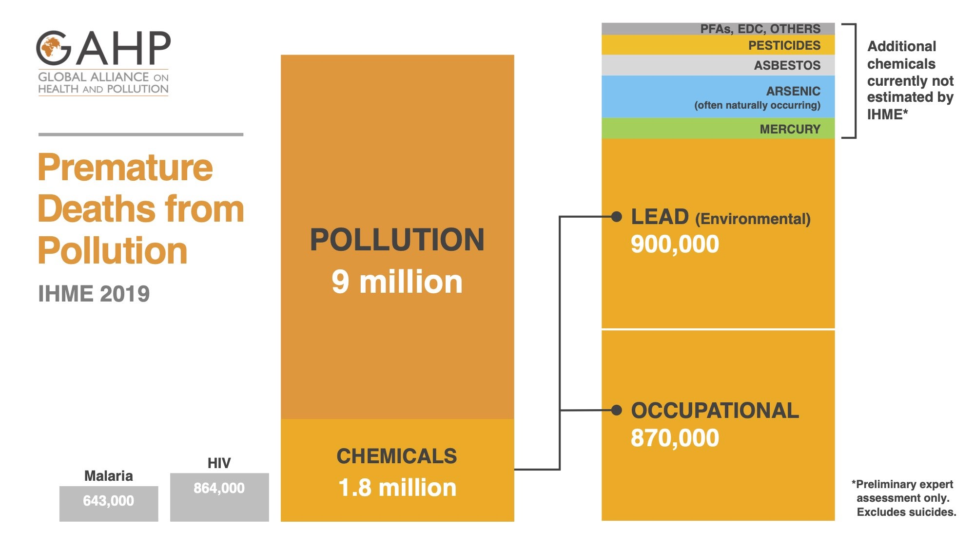 Chart displays IHME data on premature deaths from pollution. There are 1.8 million premature deaths from chemicals each year. Around half of those are from environmental exposure to lead.
